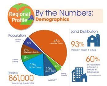Accelerate: A Plan for Regional Prosperity